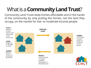 Community Land Trust by CCHLT